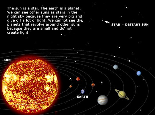 Other Solar Systems with Planets Like Earth (page 2 ...