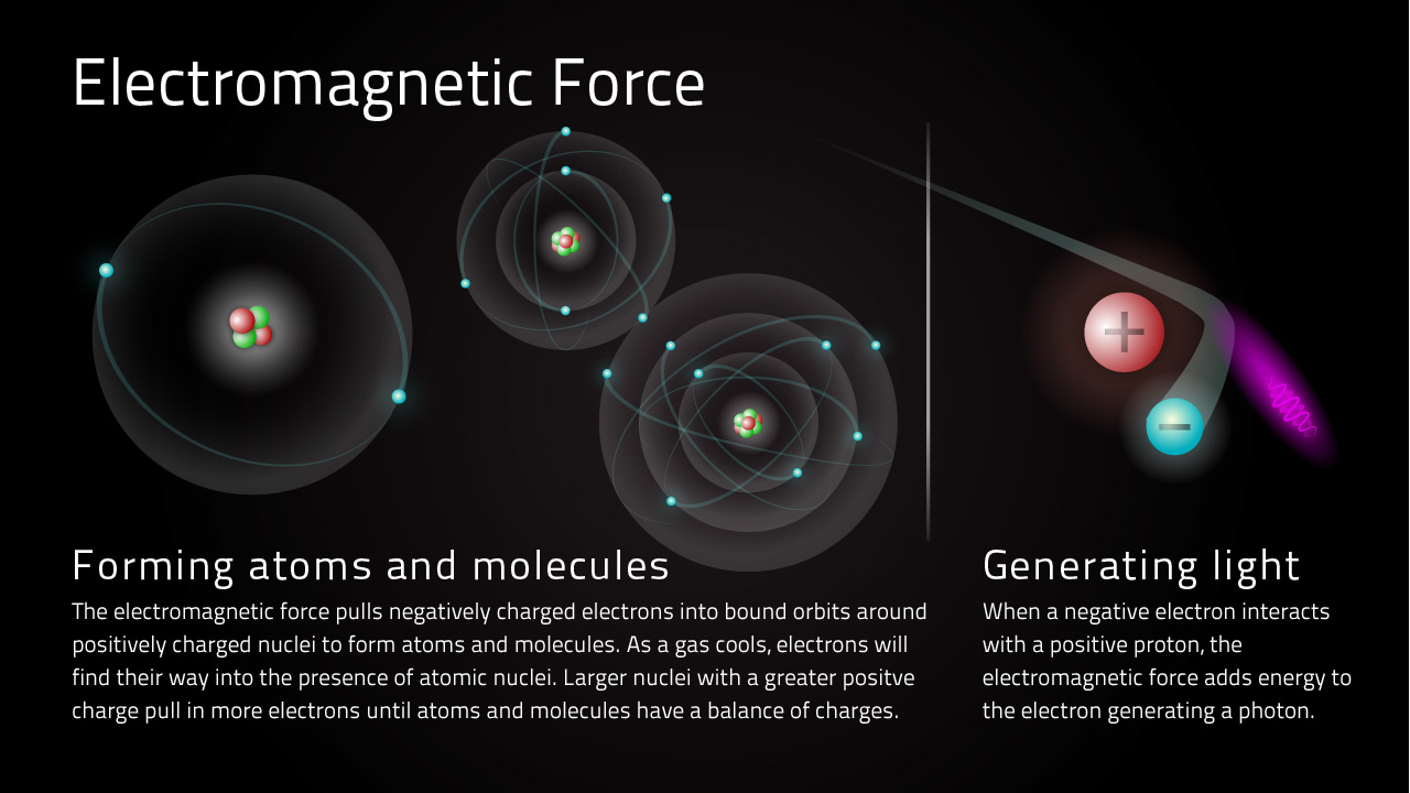fundamental forces of nature | multiwavelength astronomy