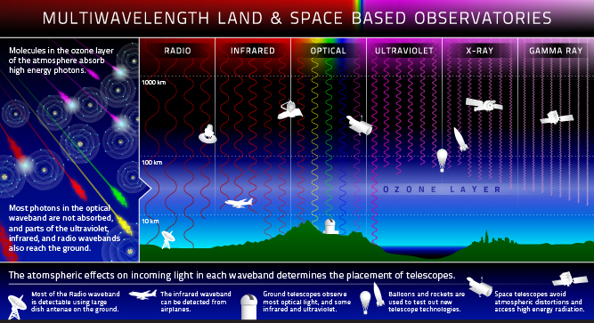 Multiwavelength Land & Space Observatories