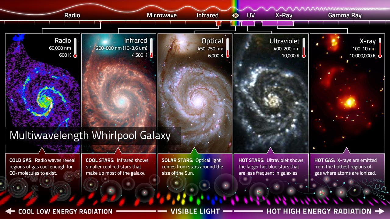 wavelength astronomy -#main