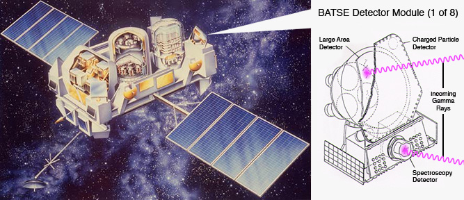 Left panel:  Compton Gamma Ray Observatory, the second of NASA's Great Observatories.  Right panel:  Diagram of the BATSE detector module, part of the Burst and Transient Source Experiment (BATSE), on Compton.:  The BATSE detector module identified gamma-ray bursts by triggering on increases in the rate of detected gamma rays over the background rate. The illustration on the left is an artist's rendering of the Compton Gamma Ray Observatory indicating the location of the BATSE detectors on the observatory. The diagram on the right shows one of the eight detectors.