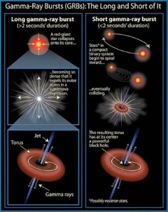 Types of gamma-ray bursts (GRBs):  This graphic illustrates the different sources and processes that result in long and short gamma-ray bursts. The left panel shows the collapse of a giant star that is thought to lead to a long GRB.  The right panel shows the inspiral and coalescence of two neutron stars, which is thought to result in a short GRB.