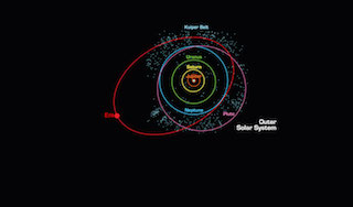 Solar System: A diagram showing the orbits of the planets in our solar system.