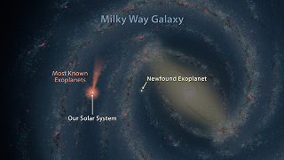 Exoplanets in the Milky Way Galaxy: Astronomers have discovered one of the most distant planets known, a gas giant about 13,000 light-years from Earth. The planet was discovered using a technique called microlensing, and the help of NASA's Spitzer Space Telescope and the Optical Gravitational Lensing Experiment, or OGLE. In this artist's illustration, planets discovered with microlensing are shown in yellow. The farthest lies towards the center of our Galaxy, which itself is 25,000 light-years away. Most of the known exoplanets, numbering in the thousands, have been discovered by NASA's Kepler Space Telescope, which uses a different strategy called the transit method. Kepler's cone-shaped field of view is shown in pink/orange. Ground-based telescopes, which use the transit and other planet-hunting methods, have discovered many exoplanets close to home, as shown by the pink/orange circle around the Sun.