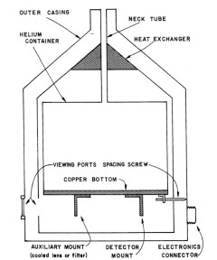 Metal Dewar: Diagram of metal dewar used by Frank Low and his student Douglas Kleinmann on the Catalina Observatory 28-inch telescope to make many early discoveries in the mid-infrared. This image is from Douglas Kleinmann's Rice University Ph. D. Thesis.