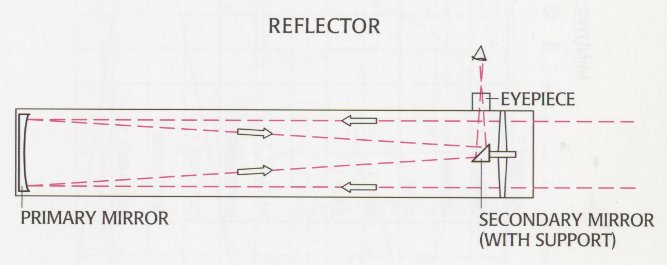 Reflector: Diagram of a relecting telescope.