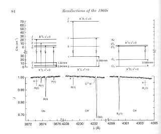 Spectroscopy of Interstellar Absorption Lines:  Spectra of interstellar molecules observed using a conventional spectrograph at Lick Observatory in 1968.  The top panels show schematicaly the energy levels in the molecules CN, CH, and CH+ respectively.  The lower panels show tracings of the spectrum of the absorption lines from the molecules in the spectrum of the star zeta (ζ) Ophiuchi.  The spectrum of CN in the lower left corner has llines labeled R(1) and P(1), which are caused by the cosmic microwave background radiation, the echo of the Big Bang.  These are the two lines that, on reflection, Nick Woolf would have observed if he had known about them. For more information about these spectra, see Bortolet, V. I., Thaddeus, P., and Clauser, J. P. 1969, Phys. Rev. Let., 22, 307.