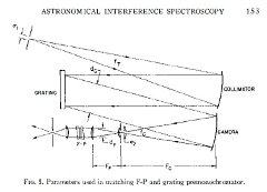 Interferometer: This diagram shows an optical system similar to what Nick Woolf constructed at Lick Observatory. Light from the telescope is focused onto a slit at the top left. The light is collimated and sent to a grating. The dispersed light is focused into a spectrum by the camera. A section of the spectrum then enters the chain of optics at the lower right. The small section of the spectrum is again collimated, and fed as a parallel beam to a set of very flat parallel plates, called a Fabry-Perot interferometer. This device boosts the resolving power of the input spectrum to reveal more detail about the astronomical target. The output is focused onto a detector for measurement. For more information about this diagram, see Vaughan, Arthur H. 1967, ARA&A, 5, 139.