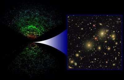 3D Map of Universe Bolsters Case for Dark Energy and Dark Matter: The SDSS is two separate surveys in one: galaxies are identified in 2D images (right), then have their distance determined from their spectrum to create a 2 billion lightyears deep 3D map (left) where each galaxy is shown as a single point, the color representing the luminosity - this shows only those 66,976 our of 205,443 galaxies in the map that lie near the plane of Earth's equator.