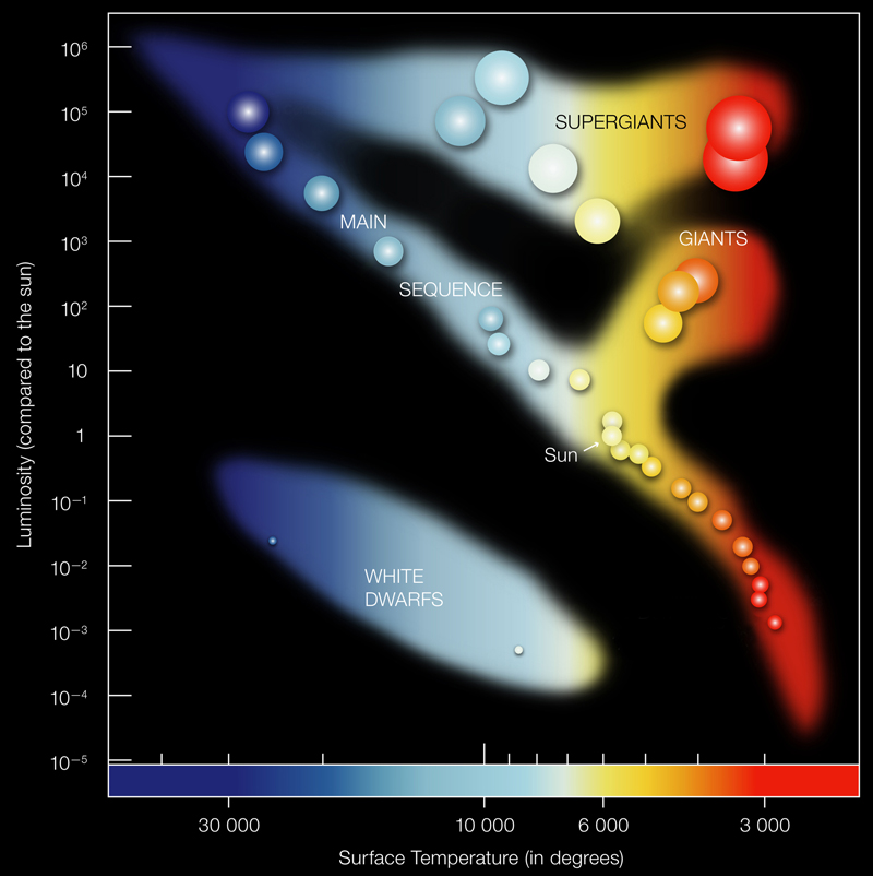 Hertzsprung russell diagram multiwavelength astronomy major branches on the h r diagram the h r diagram is an important astronomical tool for urtaz Gallery