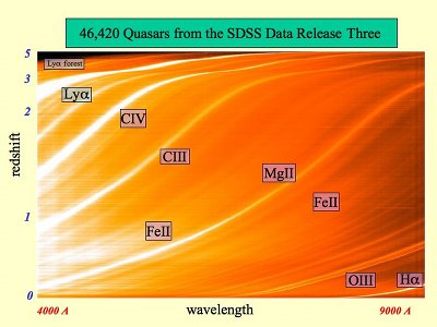 46,420 Quasars from SDSS: In addition to images, the SDSS has measured the spectra of light from more than a million celestial sources. The spectrum of an object shows the intensity of its light as a function of wavelength. This picture shows the spectra of more than 46,000 quasars from the SDSS 3rd data release; each spectrum has been converted to a single horizontal line, and they are stacked one above the other with the closest quasars at the bottom and the most distant quasars at the top. Bright bands show the emission produced by specific ions of hydrogen, carbon, oxygen, magnesium, and iron. For more distant quasars, these emission lines are shifted to longer wavelengths by the expansion of the Universe. This redshift of spectral lines is what the SDSS measures to determine the distances to quasars and galaxies.