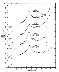 Interstellar Dust Spectra: The spectra of dust along four lines of sight with the spectrum of the background star itself subtracted is shown. The bump noted in the earlier figure appears here near 4.7 on the x-axis as a rise instead of a dip. The figure shows that the bump is a characteristic of interstellar dust it is not unique to the one star, ζ Ophiuchi. The nature of the dust is unknown and the origin of the bump is unknown. For more information about this spectra, see Bless, T. C., Savage, B. D. 1972, ApJ, 171, 293.