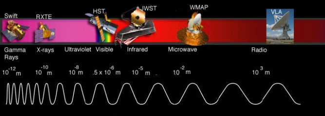 James Webb Space Telescope's Spectral Range: JWST will have four instruments that work primarily in the infrared area of the spectrum, with some coverage in the red areas of the visible spectrum.