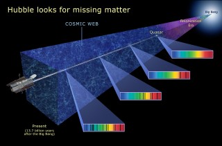 Hubble Looks for Missing Matter: This illustration shows how the Hubble Space Telescope searches for missing ordinary matter, called baryons, by looking at the light from quasars several billion light-years away. Imprinted on that light are the spectral fingerprints of the missing ordinary matter that absorbs the light at specific frequencies (shown in the colorful spectra at right). The missing baryonic matter helps trace out the structure of intergalactic space, called the cosmic web.