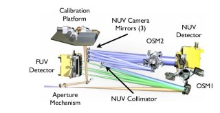 The COS Optical Path and the Locations of the Mechanisms: The optical path is drawn to scale, with all elements in proportion and in their correct relative locations. All light enters the spectrograph at the Aperture Machanism. (New third sentence) OSM1 has elements that allow the observer to observe far UV photons (green) or near UV photons (blue). The green channel, which shows the path of the far ultraviolet photons, has to be very simple due to the need to minimize reflections and have the highest efficiency coatings on the reflections that are required. For the near ultraviolet (NUV), wavelengths longer than 1600 Ångstroms, highly-reflective mirrors and efficient detectors are available allowing for a more complex light path to fit into a small space.