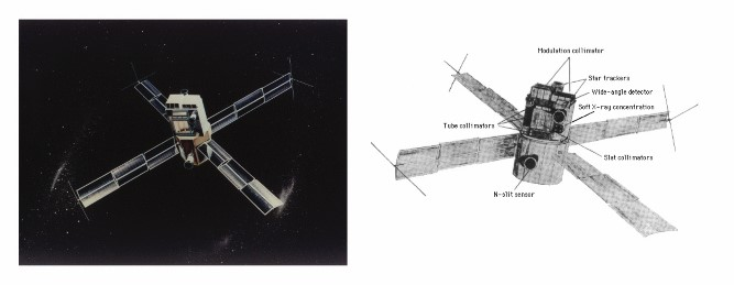 Third Small Astronomy Satellite (SAS-3): Designed and built at M.I.T, the SAS-3 was a spinning satellite.  The spin rate was controlled by a gyroscope that could be commanded to stop rotation so that all instruments could be pointed at a given source.  Pointing could provide about 30 minutes of continuous data on a source, such as a pulsar, burster, or transient.  The image on the left is an artist's conception of the satellite in orbit.  The image on the right shows a diagram of the instruments onboard the SAS-3.