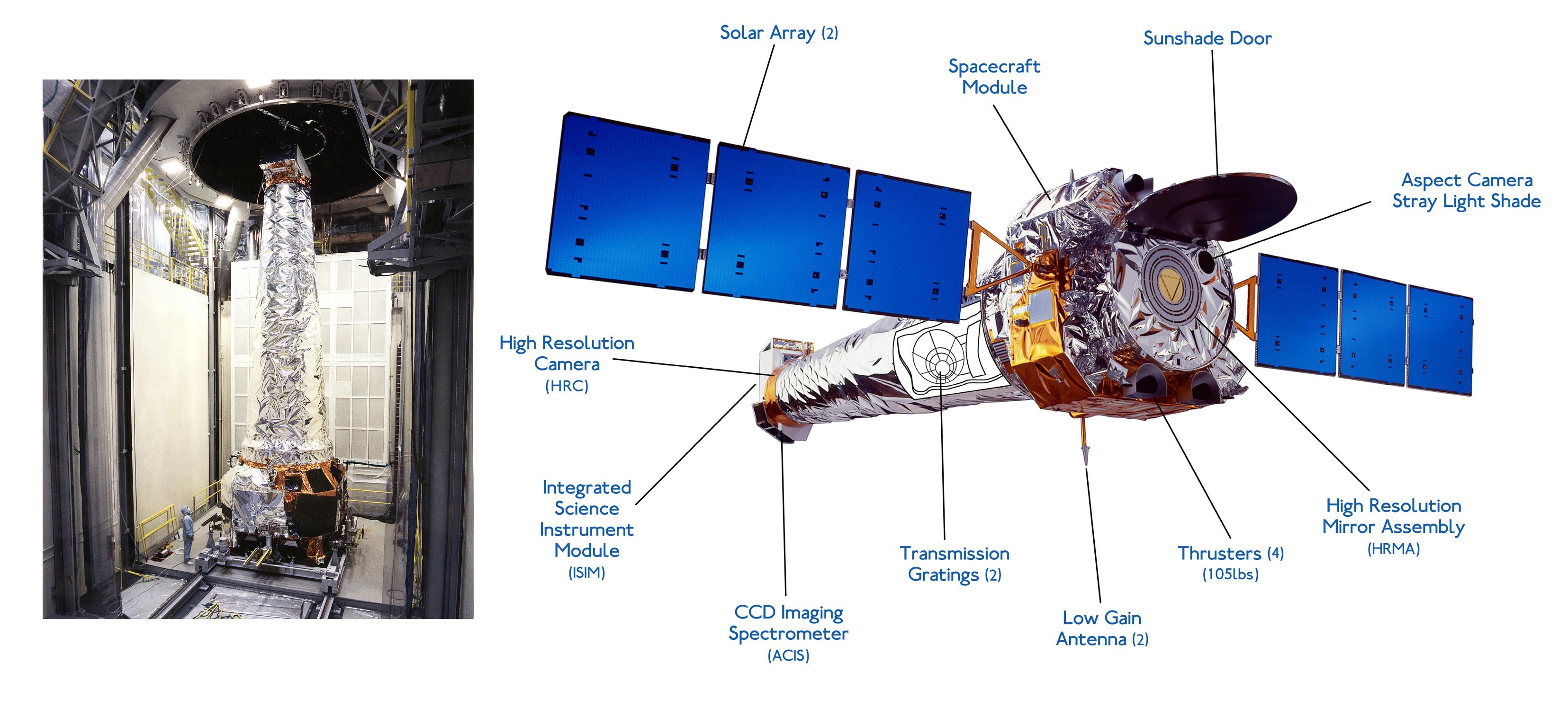 Einstein and Chandra Orbiting X-Ray Observatories ...