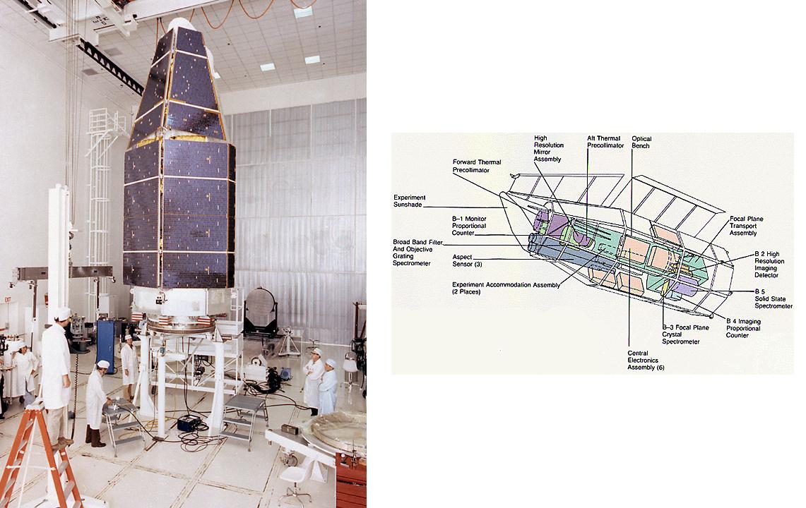 Einstein and Chandra Orbiting X-Ray Observatories