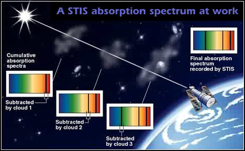 A STIS Absorbtion Spectrum at Work